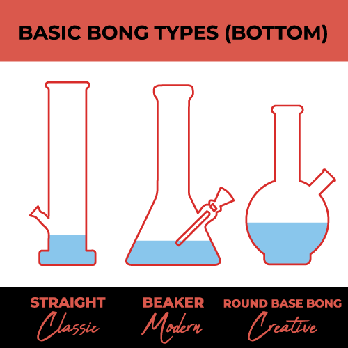 What Is A Bong & How To Smoke A Bong [Complete Guide] | Bong
